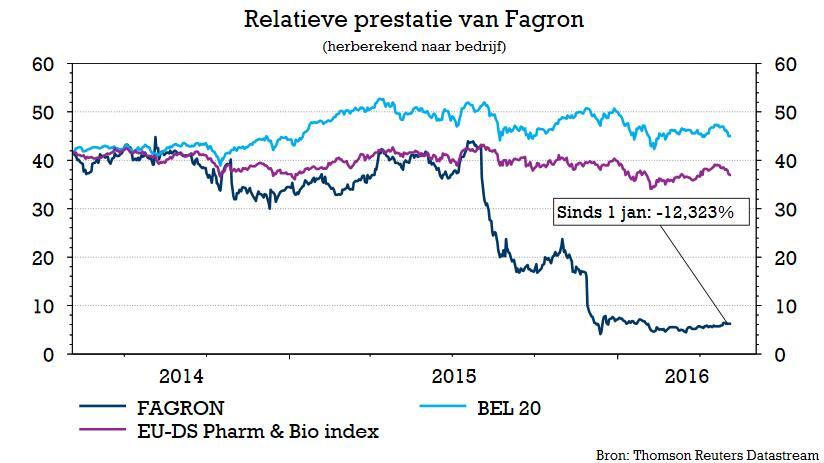 Kapitaalsverhoging bij Fagron krijgt groen licht | Bolero Aandeel Fagron